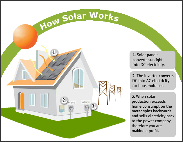 How Long Island Solar Power Works - GreenLeaf Solar