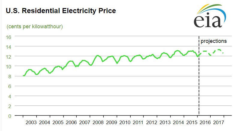 EIA_Residential_Energy_prices