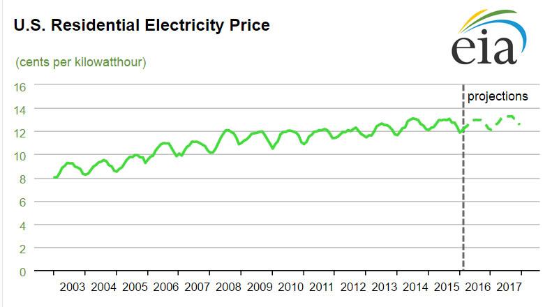 EIA_Residential_Energy_prices