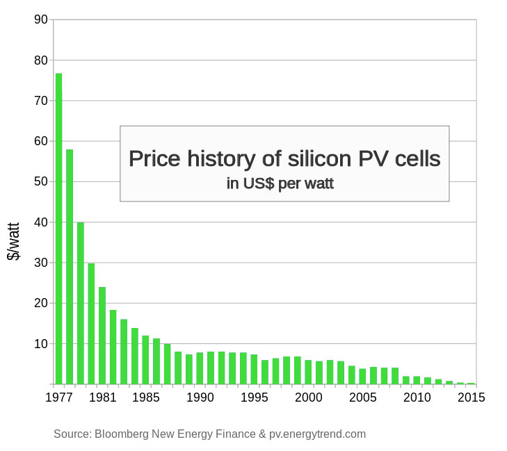 Price-of-Silicon-PV-cells