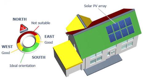 Solar Panel Placement Diagram - GreenLeaf Solar