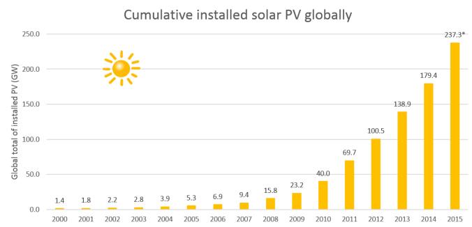 Solar PV Bar Graph