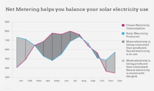Graph of Solar Energy Consumption