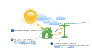Infographic About Solar Panels